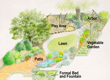 backyard plan family style backyard garden design gardens backyards
