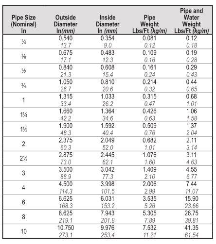 furniture grade pvc vs schedule 40 30 3 schedule 40 pvc pipe pipe 3 4 in pvc sch
