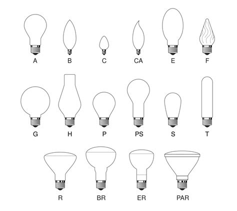led light bulbs types light bulb flood light bulb sizes explained light bulb