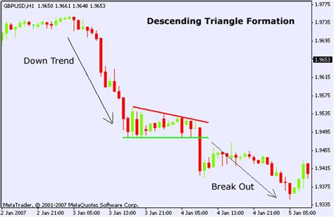 chart pattern descending triangle let s all try and keep this forum alive page 7