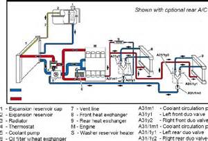 heater core flow clarification needed mbworld org forums