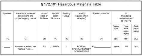 hazardous material table shipping hazardous material table related keywords