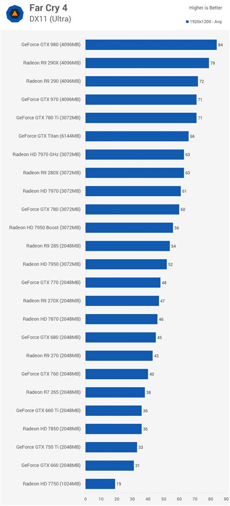 bench cpu far cry 4 benchmarked graphics cpu performance gt benchmark 1920x1200 techspot