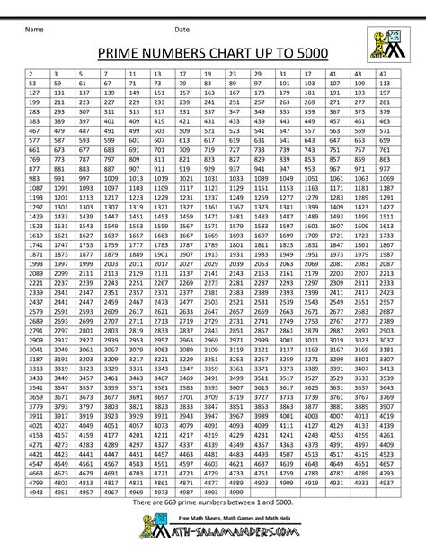 printable prime numbers up to 100 chart what are all of the prime numbers on the number chart