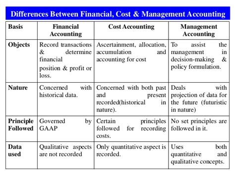 Mba Managerial Accounting And Budgeting by 1 Intro To Financial Accounting Mba