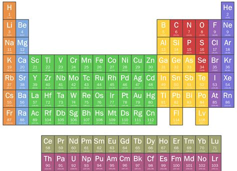 What Is B On The Periodic Table by Pin Periodieke Tabel Die Elemente On