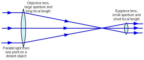 diagram of reflecting telescope schoolphysics welcome
