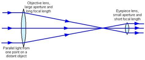 reflector telescope diagram reflecting telescope diagram refractor telescope