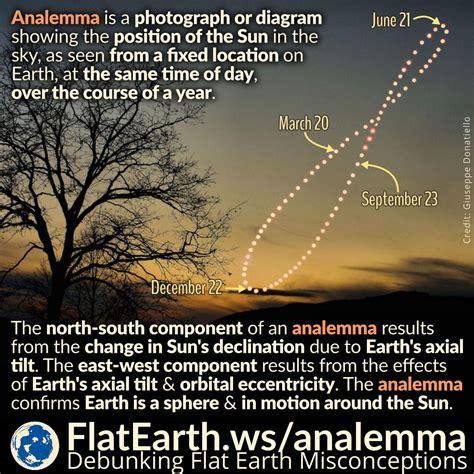 analemma flatearthws
