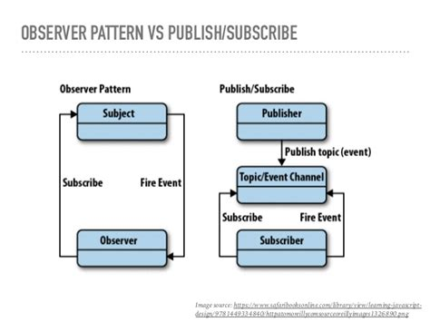 javascript observer pattern library observer pattern in javascript driverlayer search engine