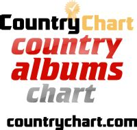 country music album download zip itunes top 200 country music songs 2018 updated hot 40