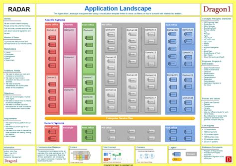 How To Create An Application Landscape Diagram Dragon1 Application Landscape Template
