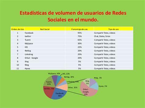 imagenes de impacto de redes sociales trabajo colaborativo impacto de la redes sociales fitec
