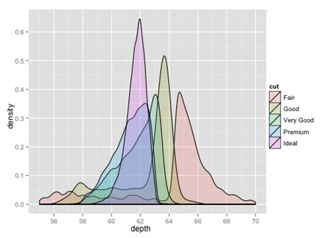 ggplot theme opts r what is the simplest method to fill the area under a
