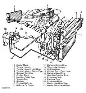 2002 land rover discovery engine diagram quotes 2002 free engine image for user manual