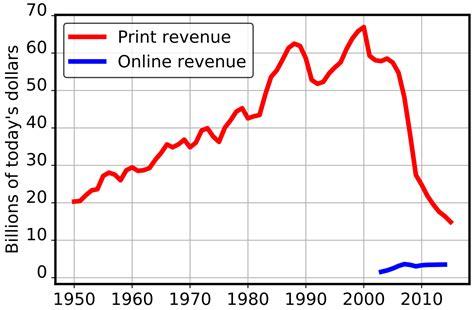 file naa newspaper ad revenue svg wikimedia commons file naa newspaper ad revenue svg wikimedia commons