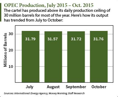 Why Might The Government Establish This Price Ceiling by Why The Opec Meeting Matters The Wall Examiner