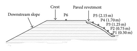 transverse cross section transverse cross section of the embankment and location of