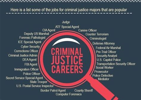 Can You Get A Security With A Criminal Record What You Can Do With A Criminal Justice Degree Career Paths