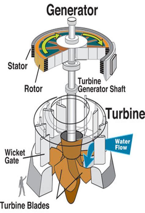 Turbin Air teknik mesin turbin air