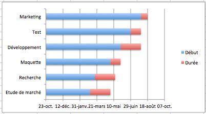 comment créer un diagramme de gantt sur excel 2010 comment cr 233 er un diagramme de gantt sur excel formule excel