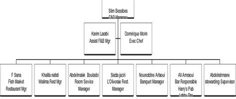 hierarchie cuisine memoire l organisation d une unit 233 hoteli 232 re cas