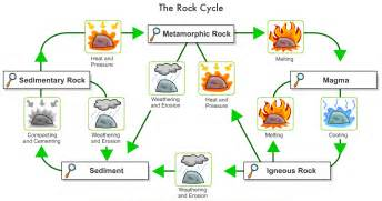 Rock cycle science 6 at fms