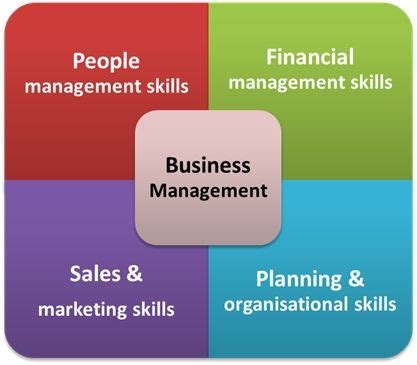 Mba Sales And Marketing Course by 17 Best Ideas About Sales Management On
