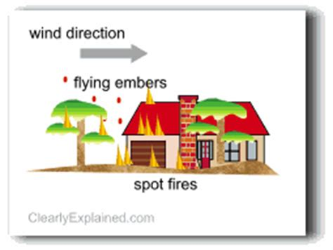 how hot does a house fire get how do bushfires occur and progress clearlyexplained com