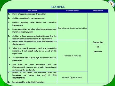 exles of themes qualitative research qualitative research process