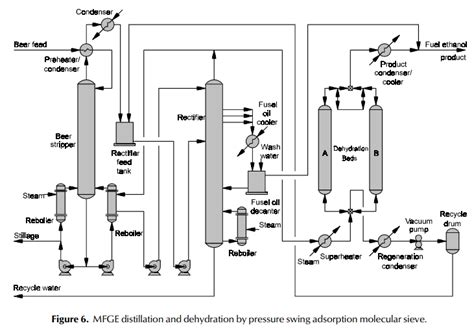 pressure swing distillation fuel ethanol production production processes local