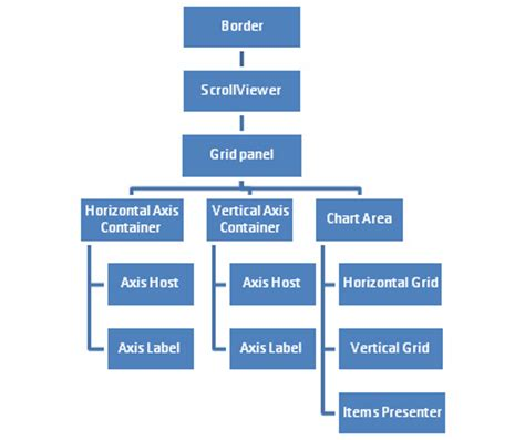 business hierarchy template openwpfchart assembling charts from components part ii