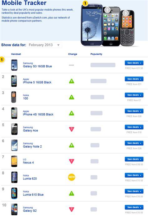 Best Seller In List Track nokia lumia 620 enters uk best seller list mspoweruser