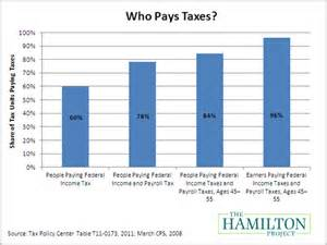 How Is Social Security Taxed » Home Design 2017