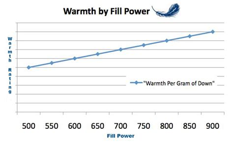 Comforter Fill Power Chart by Comforter Fill Power Guide