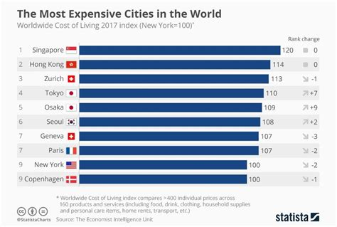Would You Indulge In The Worlds Most Expensive Desserts by Asia Dominates Economist S Index Of The Most Expensive