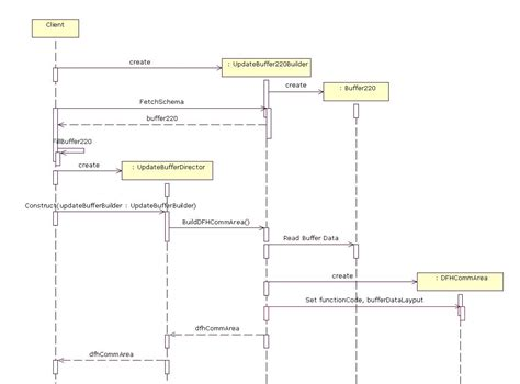 builder pattern in c sequence diagram builder images how to guide and refrence