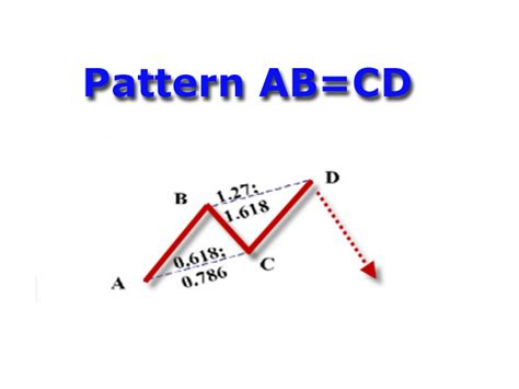 abcd pattern indicator mt4 download the harmonic abcd technical indicator for