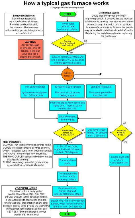 furnace troubleshooting flowchart how a typical mobile home gas furnace works mobile home