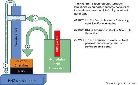 How Does Answer Garden Work Hydro Nano Gas Or Hng An Answer To Greenhouse Gases