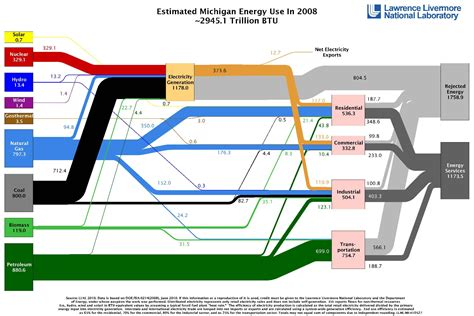 flow of energy diagram ou energy flow chart