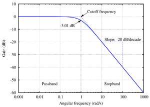 diagramme de bode en phase filtre passe bas 遮断周波数