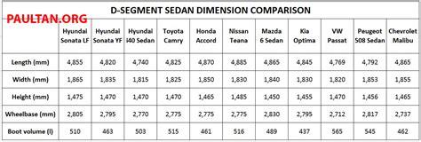 hyundai sonata trunk dimensions driven hyundai sonata lf 2 0 executive tested image 301490