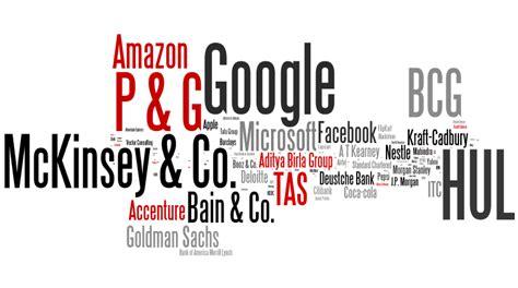 Post Mba Industry by Companies Part Insideiim Recruitment