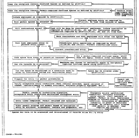 permit required confined space flowchart view document california code of regulations