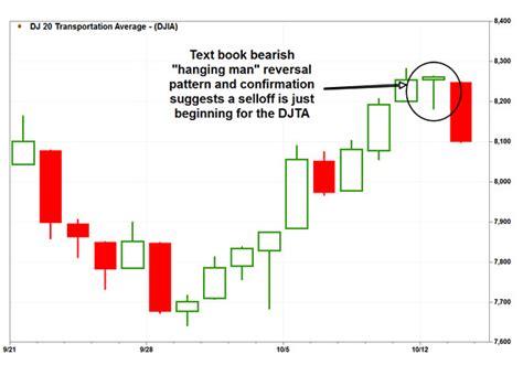 candlestick pattern hanging man bearish hanging man pattern warns don t buy the dip in