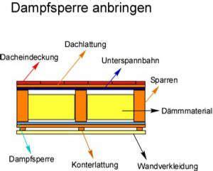 Bitumenwellplatten Ohne Konterlattung by Dfsperre Dfbremse Einbau Und Funktionsweise