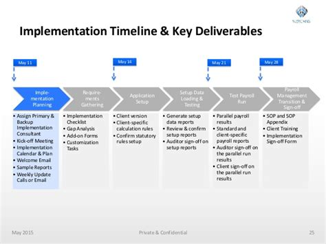 Payroll Outsourcing Implementation Marko Taylor Mercans Recruit Hris Implementation Project Plan Template