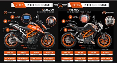 How To Clean Car Interior At Home by 10 New Features Of 2017 Ktm Duke 390 In Comparison With