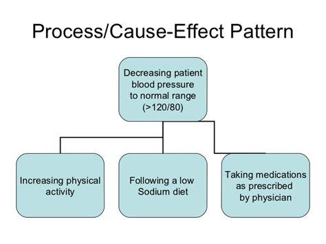 pattern effect definition graphic organizer 2